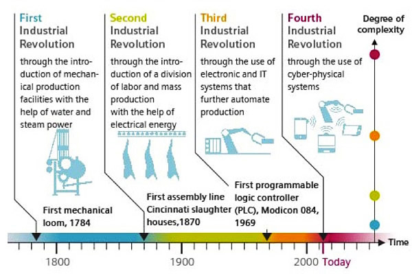 4 industrial ages