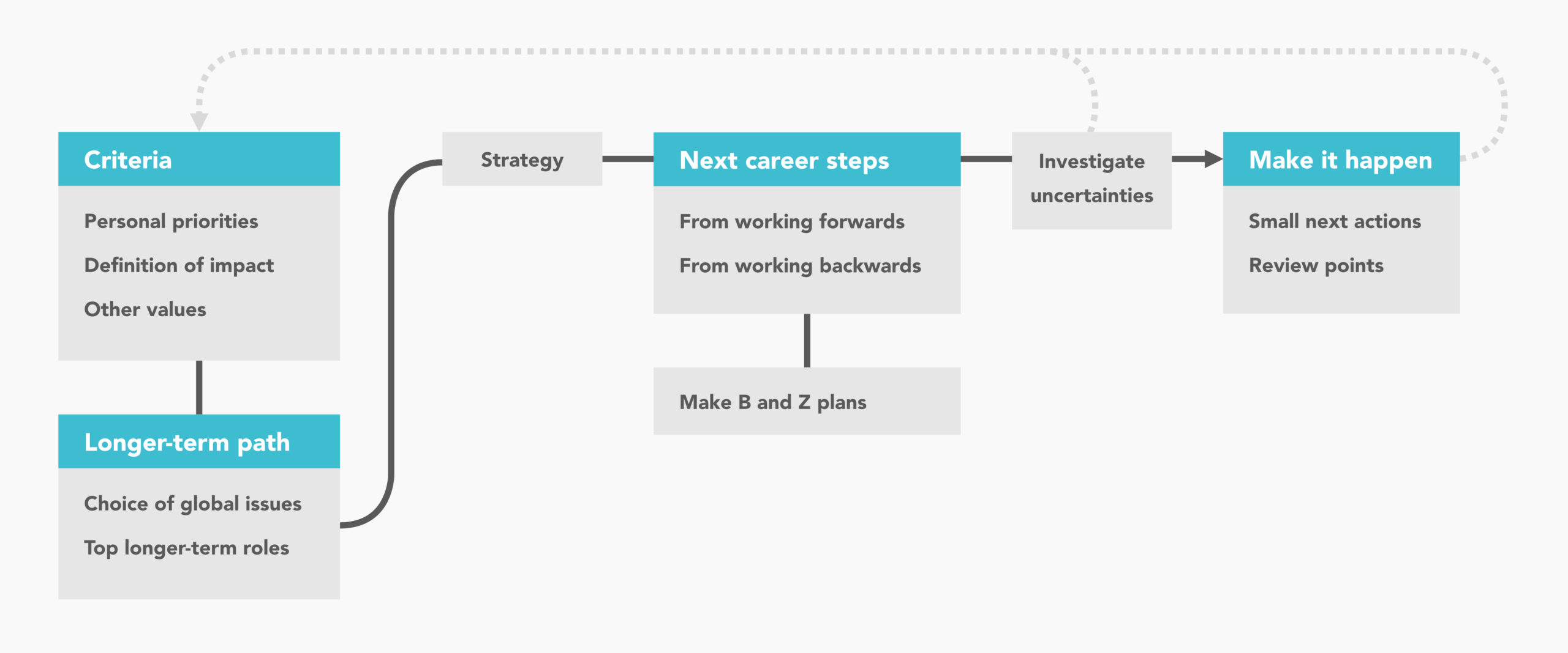 80000hours.org - career-planning